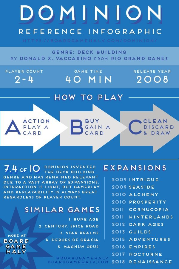 Dominion Board Game Reference Infographic